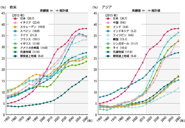化 高齢 率 の 日本